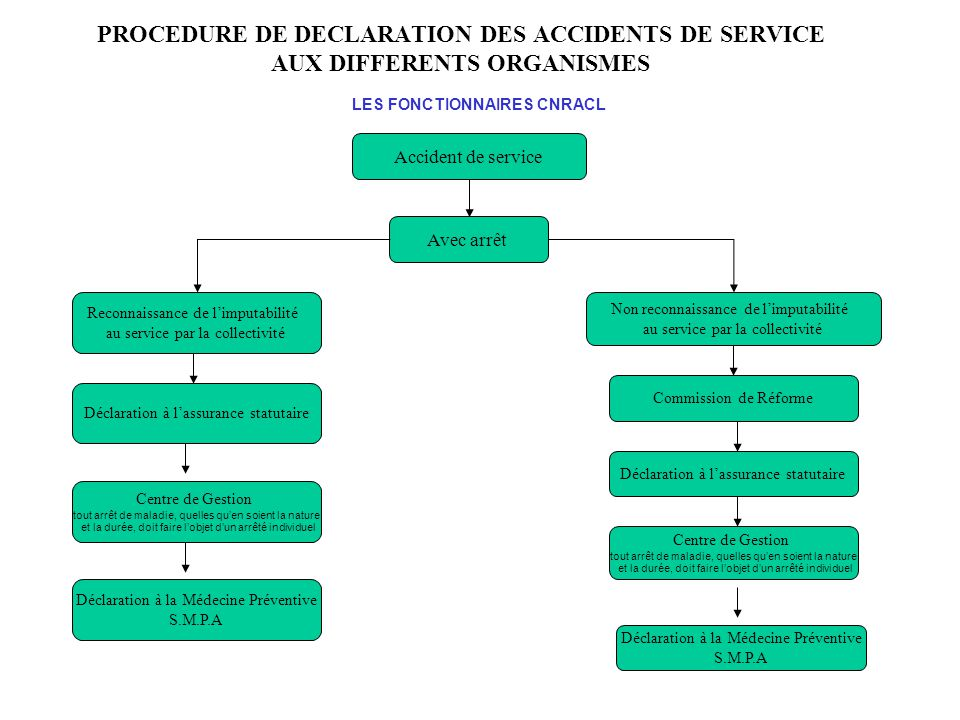 PROCEDURE DE DECLARATION DES ACCIDENTS DE SERVICE AUX DIFFERENTS ORGANISMES Accident de service Avec arrêt Reconnaissance de l'imputabilité au service
