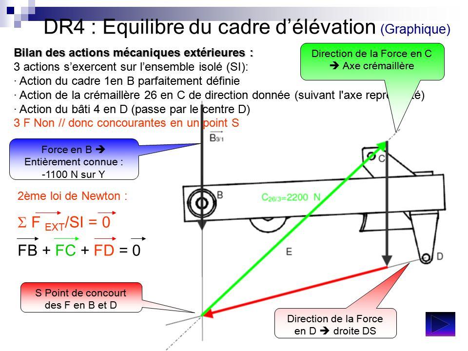 DR4 : Equilibre du cadre d'élévation (Graphique) Bilan des actions mécaniques extérieures : 3 actions s'exercent sur l'ensemble isolé (SI): · Action d