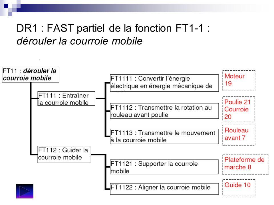 DR1 : FAST partiel de la fonction FT1-1 : dérouler la courroie mobile