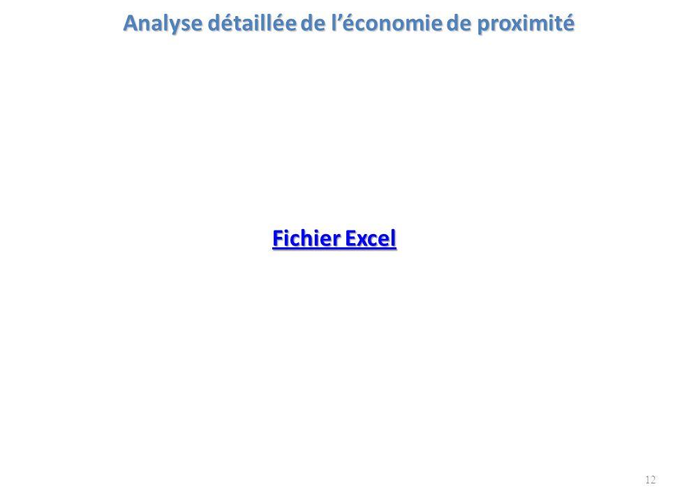 Analyse détaillée de l'économie de proximité 12 Fichier Excel Fichier Excel