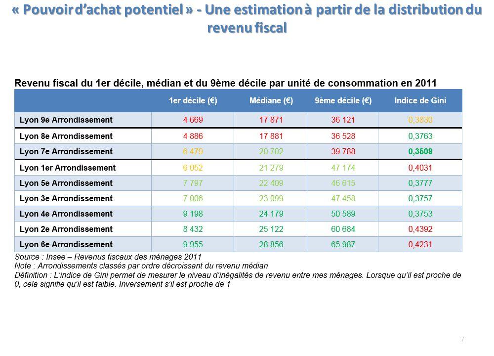 « Pouvoir d'achat potentiel » - Une estimation à partir de la distribution du revenu fiscal 7