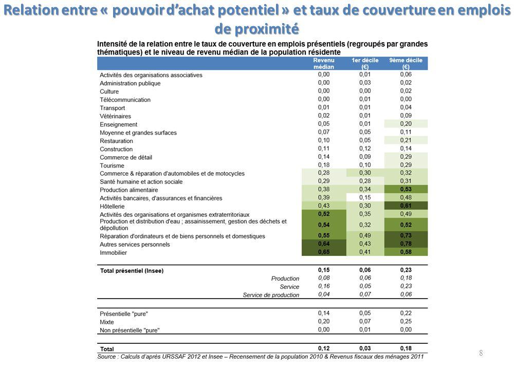 Relation entre « pouvoir d'achat potentiel » et taux de couverture en emplois de proximité 8