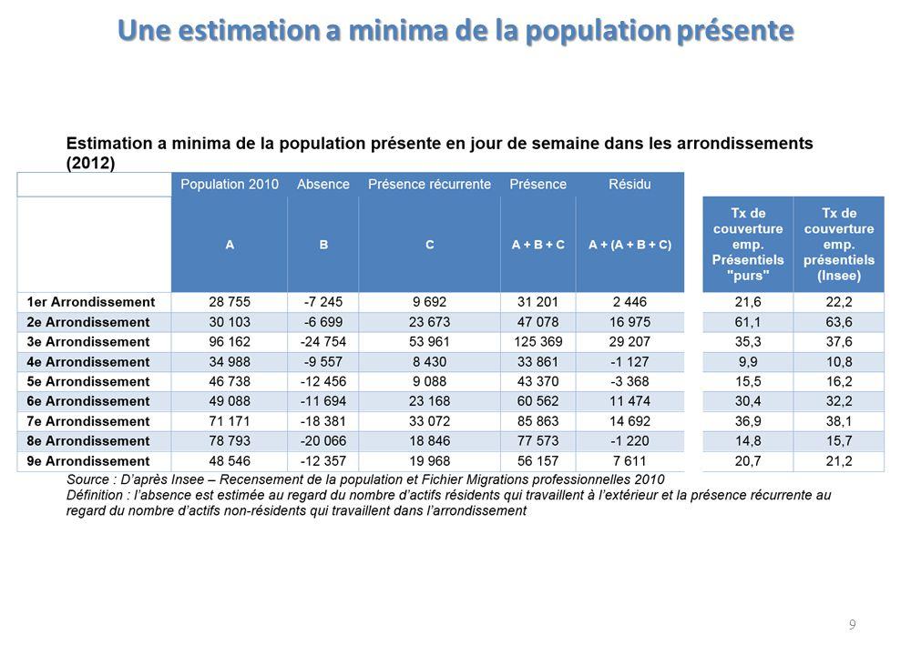 Une estimation a minima de la population présente 9