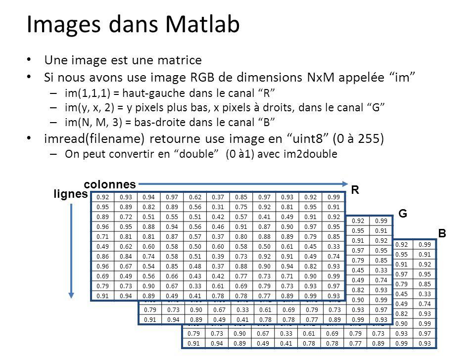 Images dans Matlab Une image est une matrice Si nous avons use image RGB de dimensions NxM appelée im – im(1,1,1) = haut-gauche dans le canal R – im(y, x, 2) = y pixels plus bas, x pixels à droits, dans le canal G – im(N, M, 3) = bas-droite dans le canal B imread(filename) retourne use image en uint8 (0 à 255) – On peut convertir en double (0 à1) avec im2double 0.920.930.940.970.620.370.850.970.930.920.99 0.950.890.820.890.560.310.750.920.810.950.91 0.890.720.510.550.510.420.570.410.490.910.92 0.960.950.880.940.560.460.910.870.900.970.95 0.710.81 0.870.570.370.800.880.890.790.85 0.490.620.600.580.500.600.580.500.610.450.33 0.860.840.740.580.510.390.730.920.910.490.74 0.960.670.540.850.480.370.880.900.940.820.93 0.690.490.560.660.430.420.770.730.710.900.99 0.790.730.900.670.330.610.690.790.730.930.97 0.910.940.890.490.410.78 0.770.890.990.93 0.920.930.940.970.620.370.850.970.930.920.99 0.950.890.820.890.560.310.750.920.810.950.91 0.890.720.510.550.510.420.570.410.490.910.92 0.960.950.880.940.560.460.910.870.900.970.95 0.710.81 0.870.570.370.800.880.890.790.85 0.490.620.600.580.500.600.580.500.610.450.33 0.860.840.740.580.510.390.730.920.910.490.74 0.960.670.540.850.480.370.880.900.940.820.93 0.690.490.560.660.430.420.770.730.710.900.99 0.790.730.900.670.330.610.690.790.730.930.97 0.910.940.890.490.410.78 0.770.890.990.93 0.920.930.940.970.620.370.850.970.930.920.99 0.950.890.820.890.560.310.750.920.810.950.91 0.890.720.510.550.510.420.570.410.490.910.92 0.960.950.880.940.560.460.910.870.900.970.95 0.710.81 0.870.570.370.800.880.890.790.85 0.490.620.600.580.500.600.580.500.610.450.33 0.860.840.740.580.510.390.730.920.910.490.74 0.960.670.540.850.480.370.880.900.940.820.93 0.690.490.560.660.430.420.770.730.710.900.99 0.790.730.900.670.330.610.690.790.730.930.97 0.910.940.890.490.410.78 0.770.890.990.93 R G B lignes colonnes