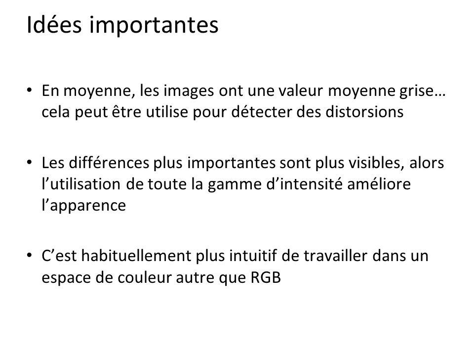 Idées importantes En moyenne, les images ont une valeur moyenne grise… cela peut être utilise pour détecter des distorsions Les différences plus importantes sont plus visibles, alors l'utilisation de toute la gamme d'intensité améliore l'apparence C'est habituellement plus intuitif de travailler dans un espace de couleur autre que RGB