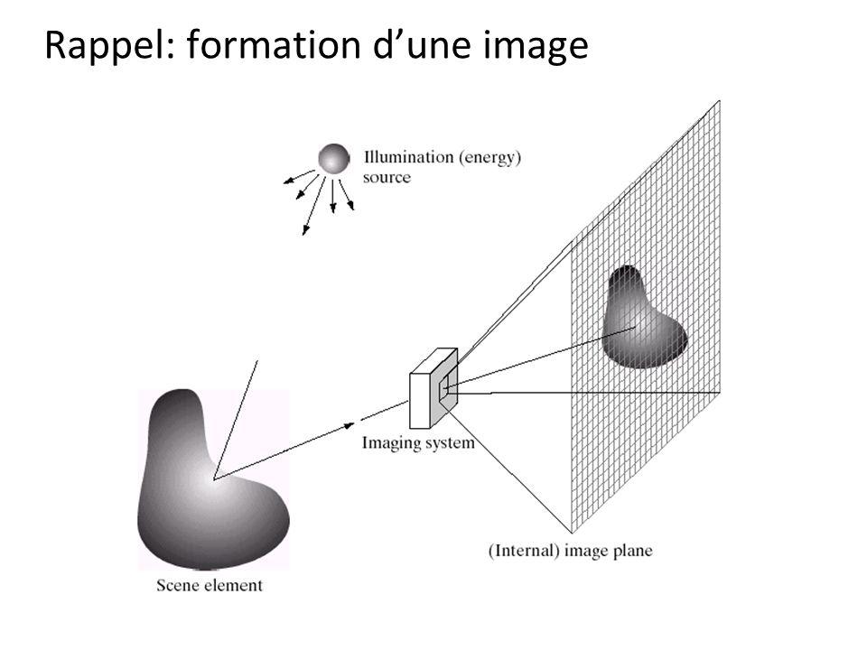 Rappel: formation d'une image