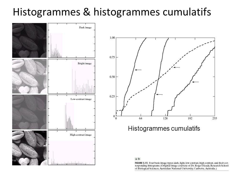 Histogrammes & histogrammes cumulatifs Histogrammes cumulatifs