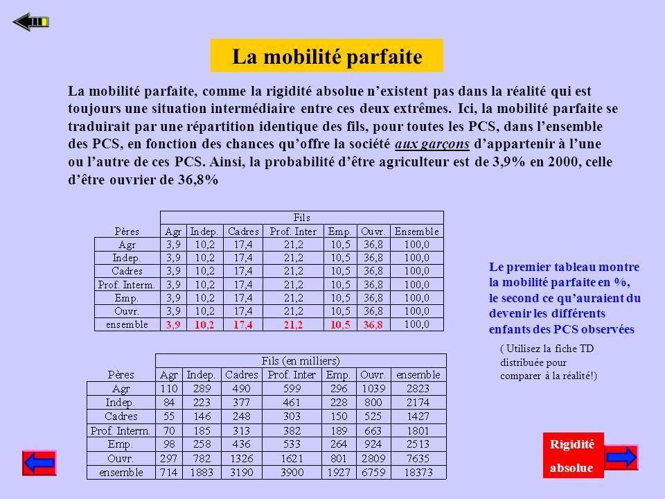 La dernière colonne de cette table indique la répartition sociale pour la génération des pères cette fois. Comparée à celle de la génération des fils,