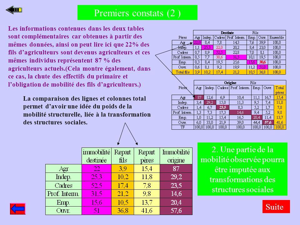 Premiers constats ( 1) Les informations les plus importantes à relever sont, comme pour tous les tableaux, celles concernant le total ou l'ensemble et