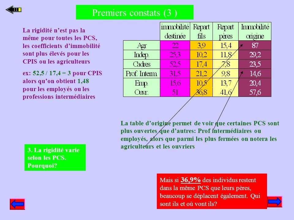 Premiers constats (2 ) Les informations contenues dans les deux tables sont complémentaires car obtenues à partir des mêmes données, ainsi on peut lir