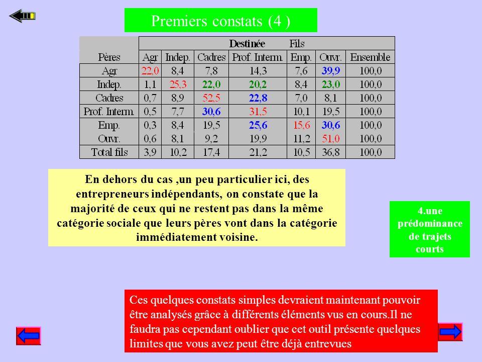 Premiers constats (3 ) La rigidité n'est pas la même pour toutes les PCS, les coefficients d'immobilité sont plus élevés pour les CPIS ou les agricult