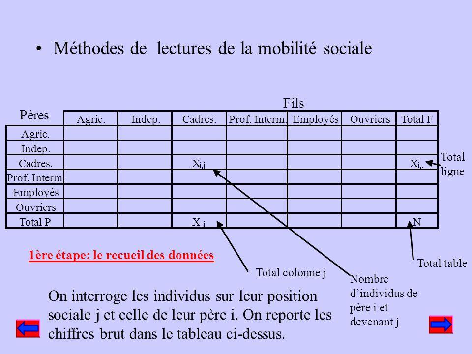 Recueil des données Table de mobilité 2000 Quelles informations rechercher? La table de destinée La table de recrutement Mobilité parfaite et rigidité