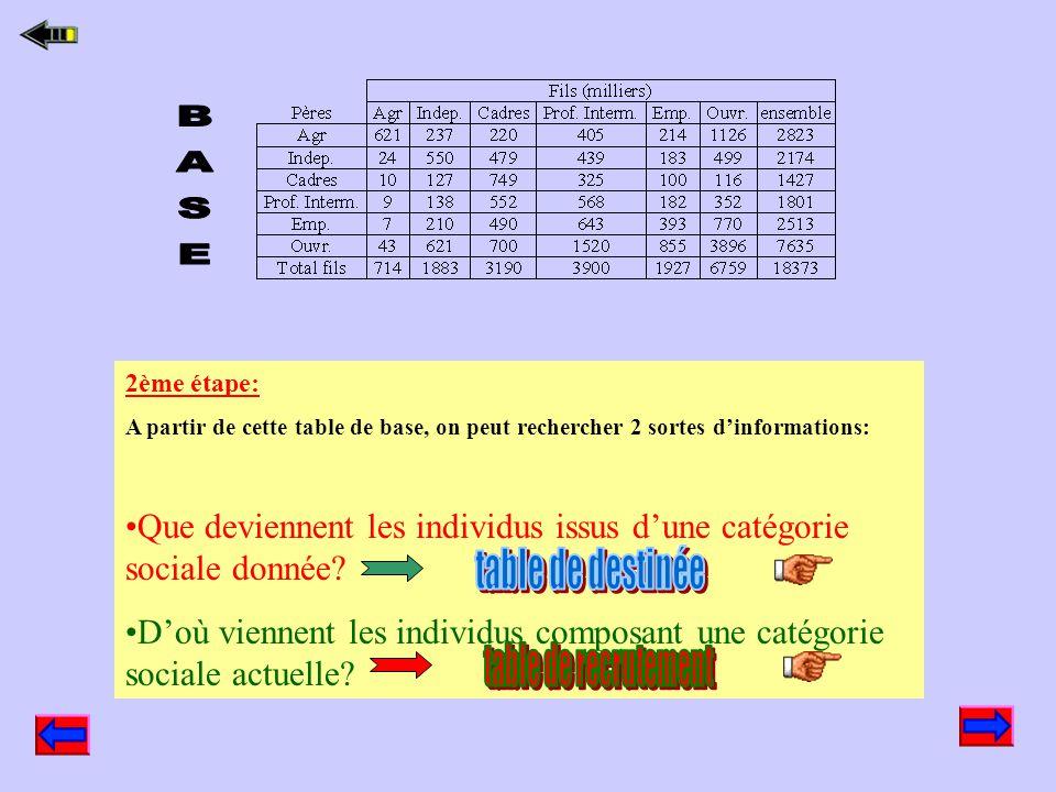 La Table de Mobilité France Hommes 40-54 ans Enquête Emploi INSEE 2000 Résultats de l'enquête 2000 Pères Fils ( en milliers)