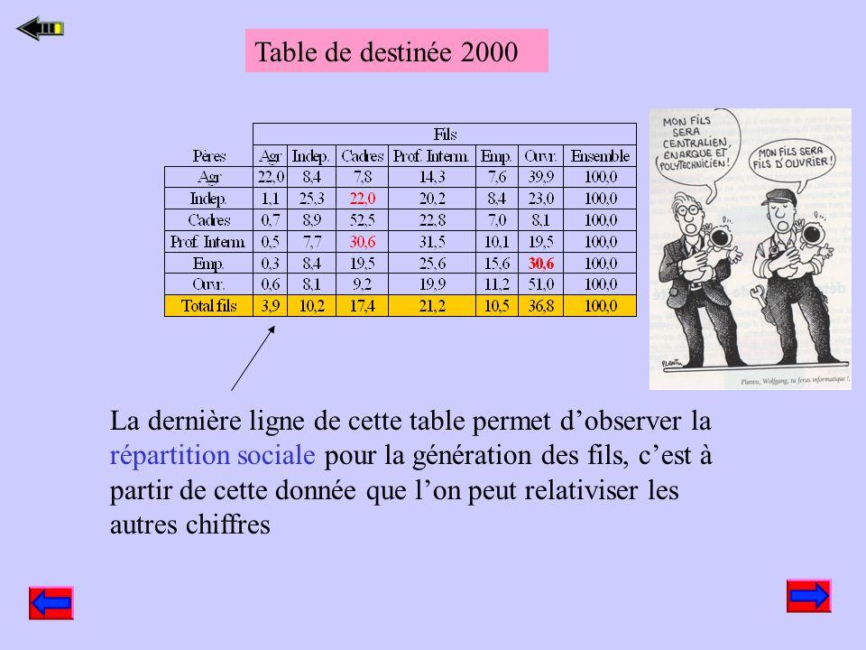 Table de destinée (à compléter) On va calculer ici des % en ligne pour voir ce que deviennent les individus dont le père appartient à une PCS donnée 6