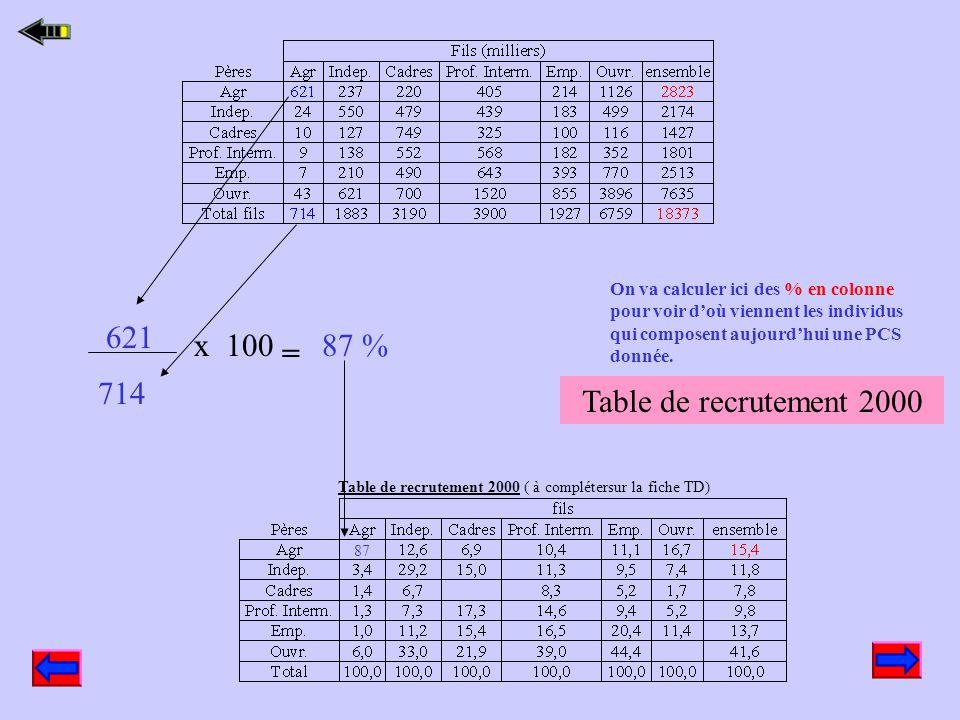 La dernière ligne de cette table permet d'observer la répartition sociale pour la génération des fils, c'est à partir de cette donnée que l'on peut re