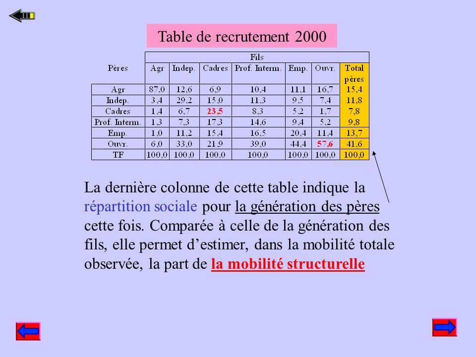 Table de recrutement 2000 ( à complétersur la fiche TD) On va calculer ici des % en colonne pour voir d'où viennent les individus qui composent aujour