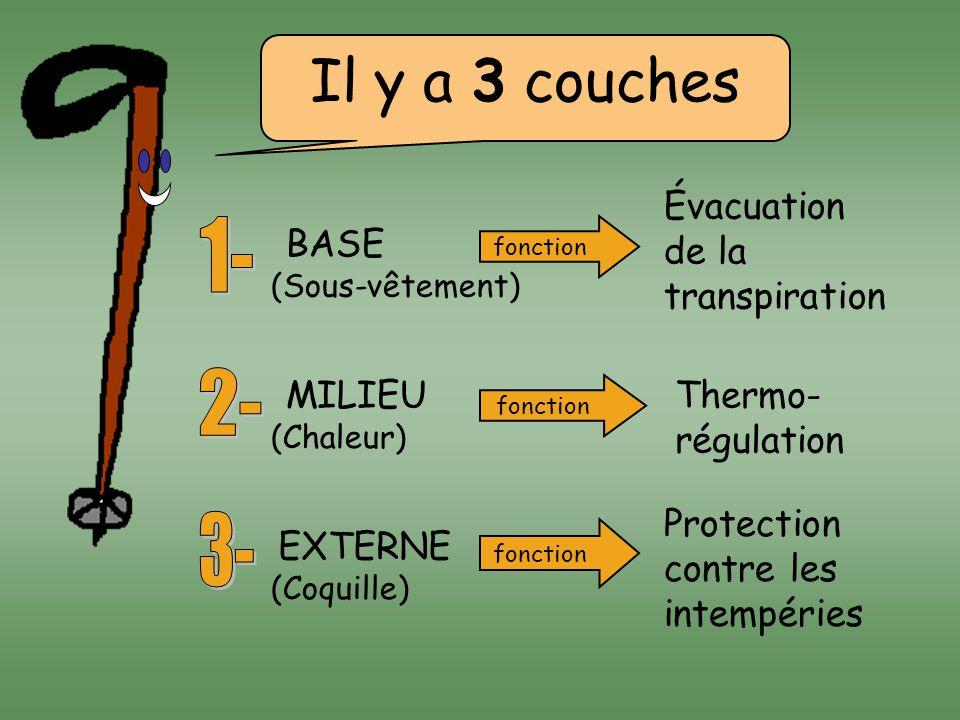 Il y a 3 couches BASE MILIEU EXTERNE (Sous-vêtement) (Chaleur) (Coquille) fonction Évacuation de la transpiration Thermo- régulation Protection contre