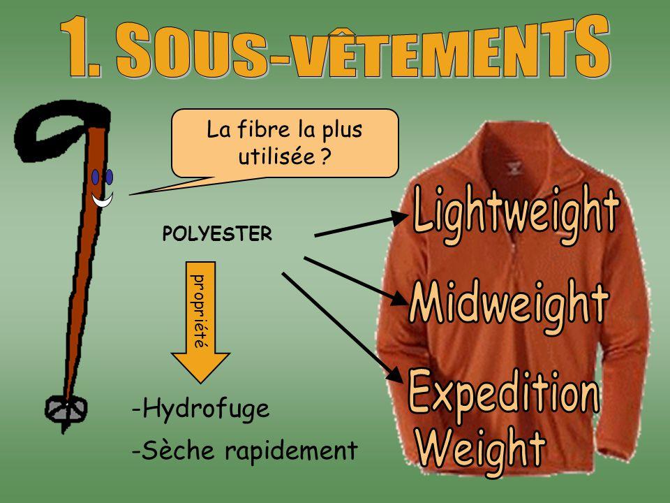 La fibre la plus utilisée ? POLYESTER propriété -Hydrofuge -Sèche rapidement