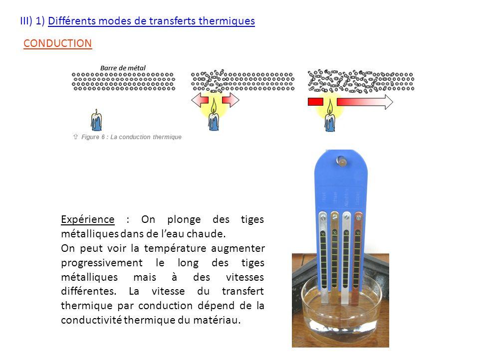 III) 1) Différents modes de transferts thermiques CONDUCTION Barre de métal  Figure 6 : La conduction thermique Expérience : On plonge des tiges méta