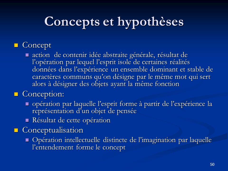 50 Concepts et hypothèses Concept Concept action de contenir idée abstraite générale, résultat de l'opération par lequel l'esprit isole de certaines r