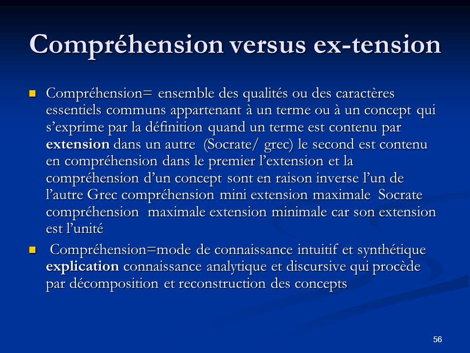 56 Compréhension versus ex-tension Compréhension= ensemble des qualités ou des caractères essentiels communs appartenant à un terme ou à un concept qu