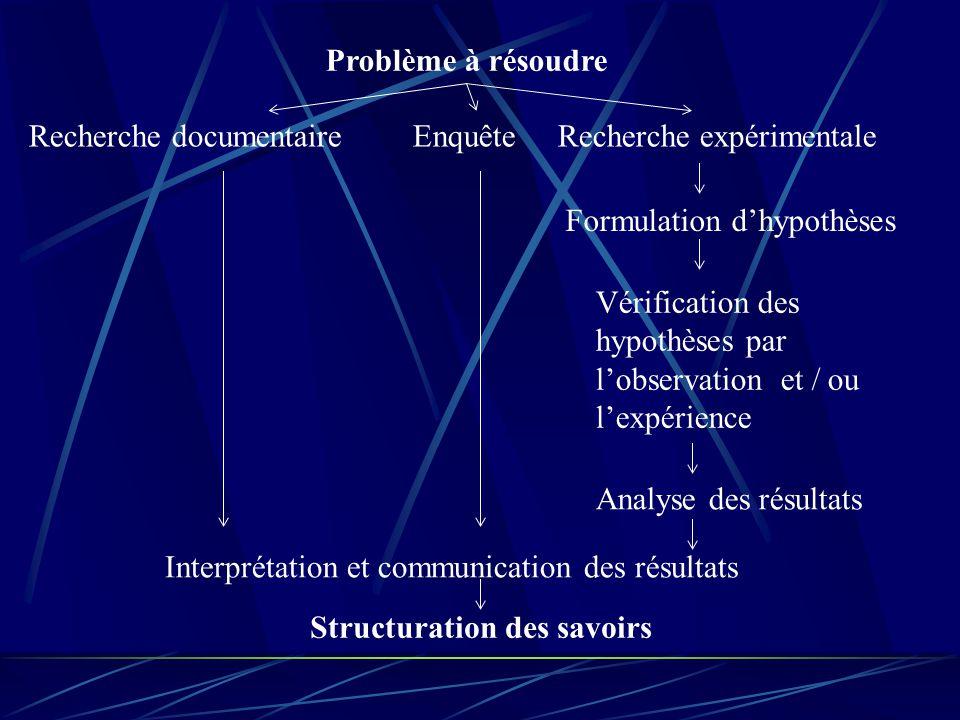 Problème à résoudre Recherche documentaireEnquête Recherche expérimentale Formulation d'hypothèses Vérification des hypothèses par l'observation et /