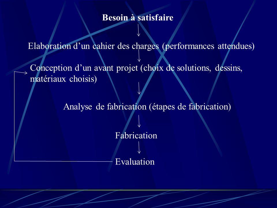 Besoin à satisfaire Elaboration d'un cahier des charges (performances attendues) Conception d'un avant projet (choix de solutions, dessins, matériaux