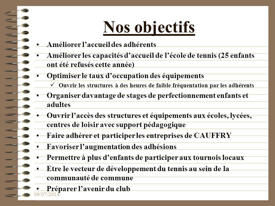 Nos objectifs Améliorer l'accueil des adhérents Améliorer les capacités d'accueil de l'école de tennis (25 enfants ont été refusés cette année) Optimi