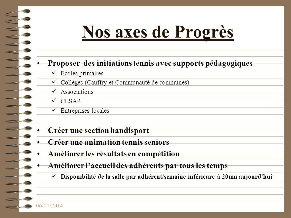 Nos axes de Progrès Proposer des initiations tennis avec supports pédagogiques Ecoles primaires Collèges (Cauffry et Communauté de communes) Associati