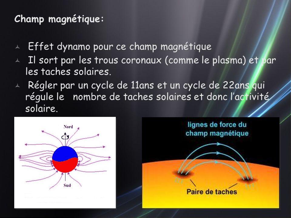 Champ magnétique:  Effet dynamo pour ce champ magnétique  Il sort par les trous coronaux (comme le plasma) et par les taches solaires.