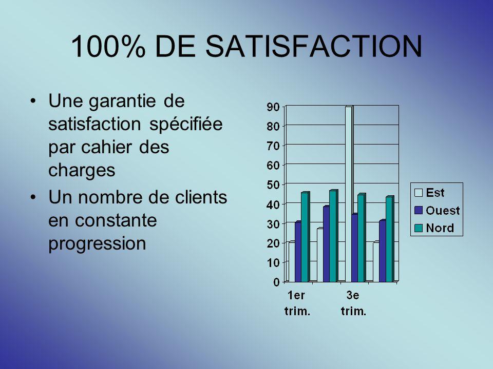 100% DE SATISFACTION Une garantie de satisfaction spécifiée par cahier des charges Un nombre de clients en constante progression