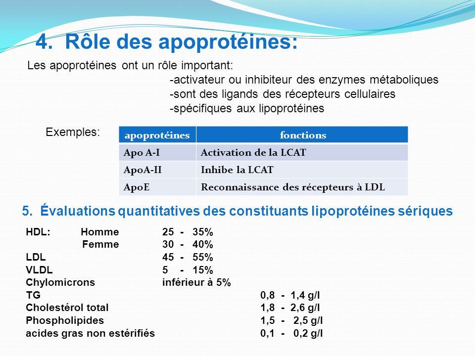 HDL: Homme 25 - 35% Femme 30 - 40% LDL 45 - 55% VLDL 5 - 15% Chylomicrons inférieur à 5% TG 0,8 - 1,4 g/l Cholestérol total 1,8 - 2,6 g/l Phospholipides 1,5 - 2,5 g/l acides gras non estérifiés 0,1 - 0,2 g/l 5.