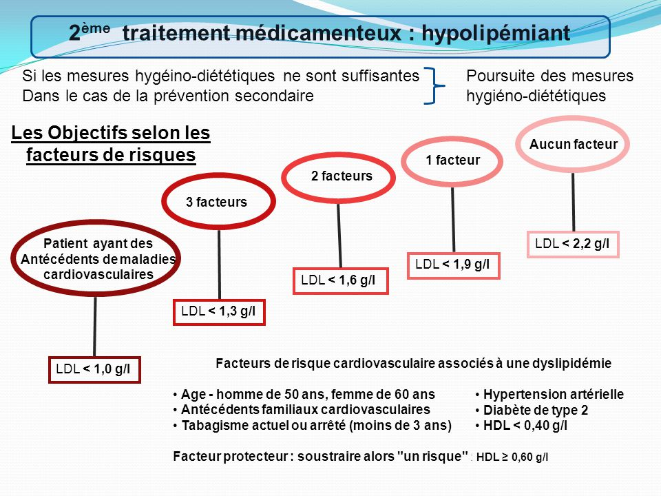 Si les mesures hygéino-diététiques ne sont suffisantes Dans le cas de la prévention secondaire 2 ème traitement médicamenteux : hypolipémiant Poursuite des mesures hygiéno-diététiques Patient ayant des Antécédents de maladies cardiovasculaires 3 facteurs 2 facteurs 1 facteur Aucun facteur Facteurs de risque cardiovasculaire associés à une dyslipidémie Age - homme de 50 ans, femme de 60 ans Antécédents familiaux cardiovasculaires Tabagisme actuel ou arrêté (moins de 3 ans) Facteur protecteur : soustraire alors un risque : HDL ≥ 0,60 g/l LDL < 1,0 g/l LDL < 1,3 g/l LDL < 1,6 g/l LDL < 1,9 g/l LDL < 2,2 g/l Les Objectifs selon les facteurs de risques Hypertension artérielle Diabète de type 2 HDL < 0,40 g/l