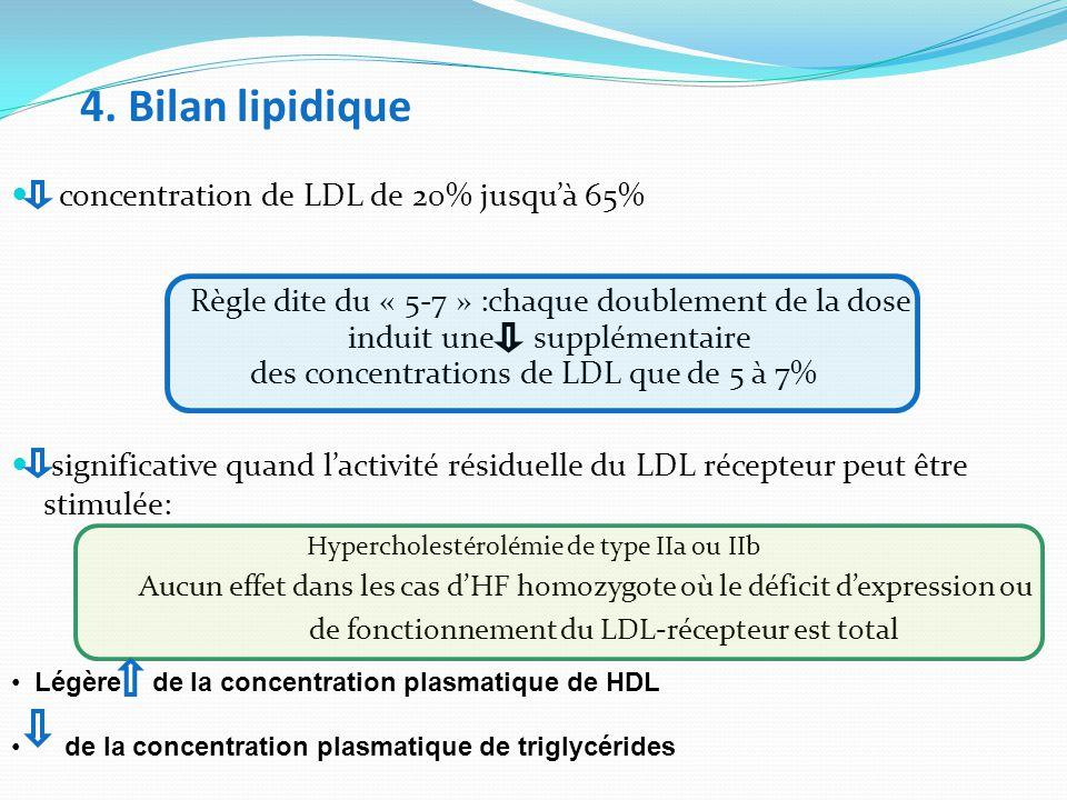 4. Bilan lipidique concentration de LDL de 20% jusqu'à 65% Règle dite du « 5-7 » :chaque doublement de la dose induit une supplémentaire des concentra