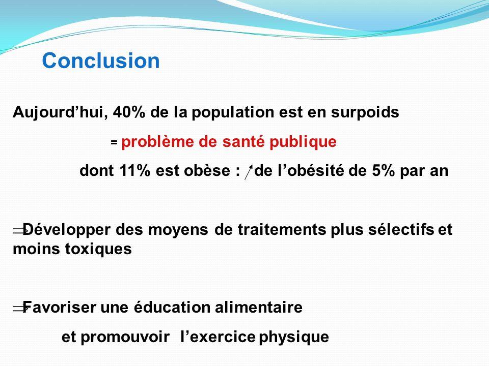 Conclusion Aujourd'hui, 40% de la population est en surpoids = problème de santé publique dont 11% est obèse : de l'obésité de 5% par an  Développer des moyens de traitements plus sélectifs et moins toxiques  Favoriser une éducation alimentaire et promouvoir l'exercice physique