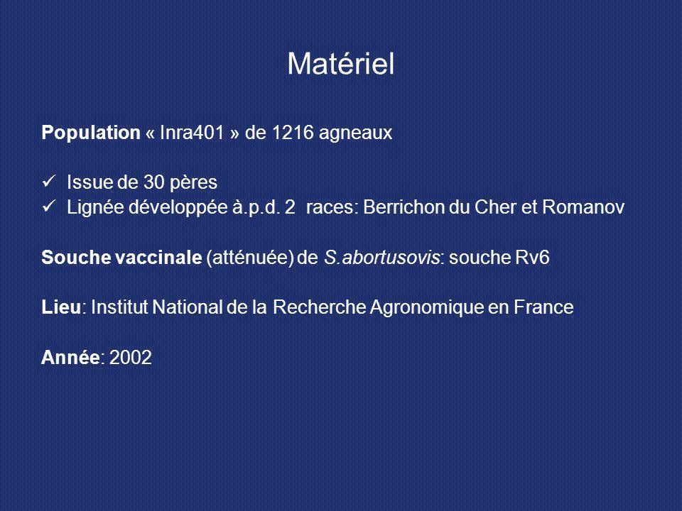 Matériel Population « Inra401 » de 1216 agneaux Issue de 30 pères Lignée développée à.p.d. 2 races: Berrichon du Cher et Romanov Souche vaccinale (att