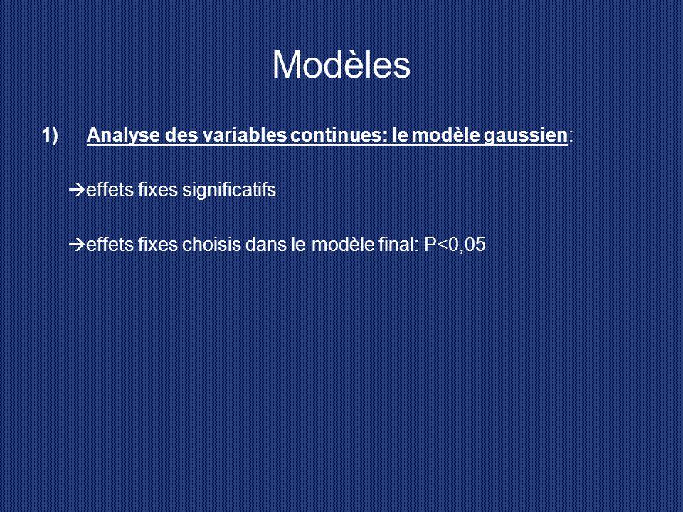 Modèles 1)Analyse des variables continues: le modèle gaussien:  effets fixes significatifs  effets fixes choisis dans le modèle final: P<0,05
