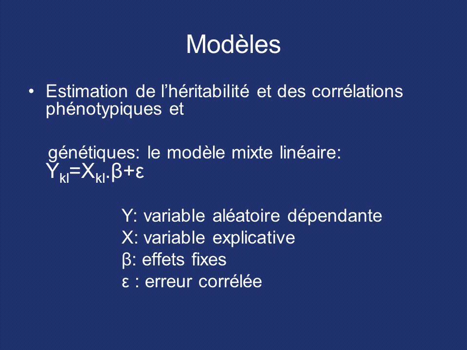 Modèles Estimation de l'héritabilité et des corrélations phénotypiques et génétiques: le modèle mixte linéaire: Y kl =X kl.β+ε Y: variable aléatoire d