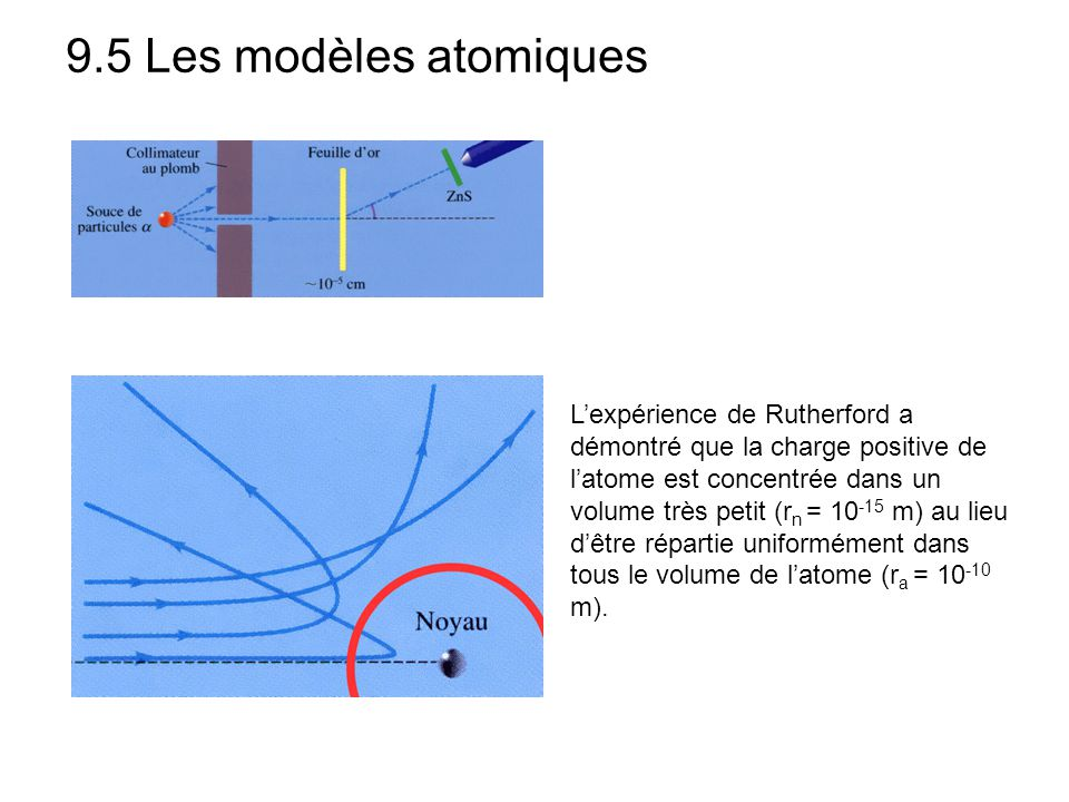 9.5 Les modèles atomiques L'expérience de Rutherford a démontré que la charge positive de l'atome est concentrée dans un volume très petit (r n = 10 -15 m) au lieu d'être répartie uniformément dans tous le volume de l'atome (r a = 10 -10 m).