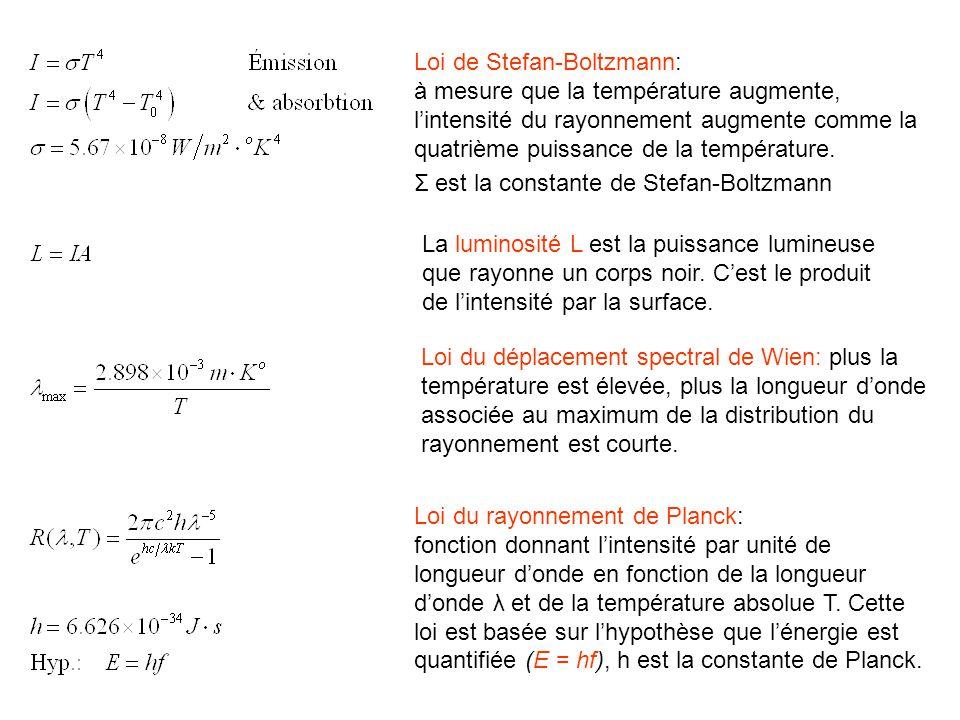Loi de Stefan-Boltzmann: à mesure que la température augmente, l'intensité du rayonnement augmente comme la quatrième puissance de la température.