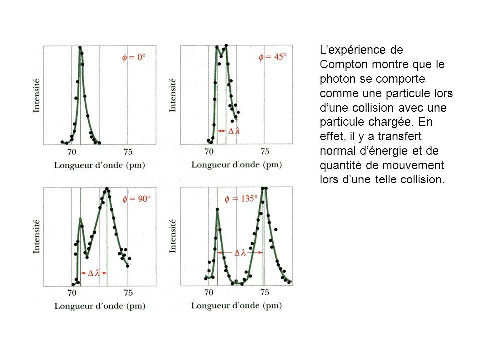 L'expérience de Compton montre que le photon se comporte comme une particule lors d'une collision avec une particule chargée.