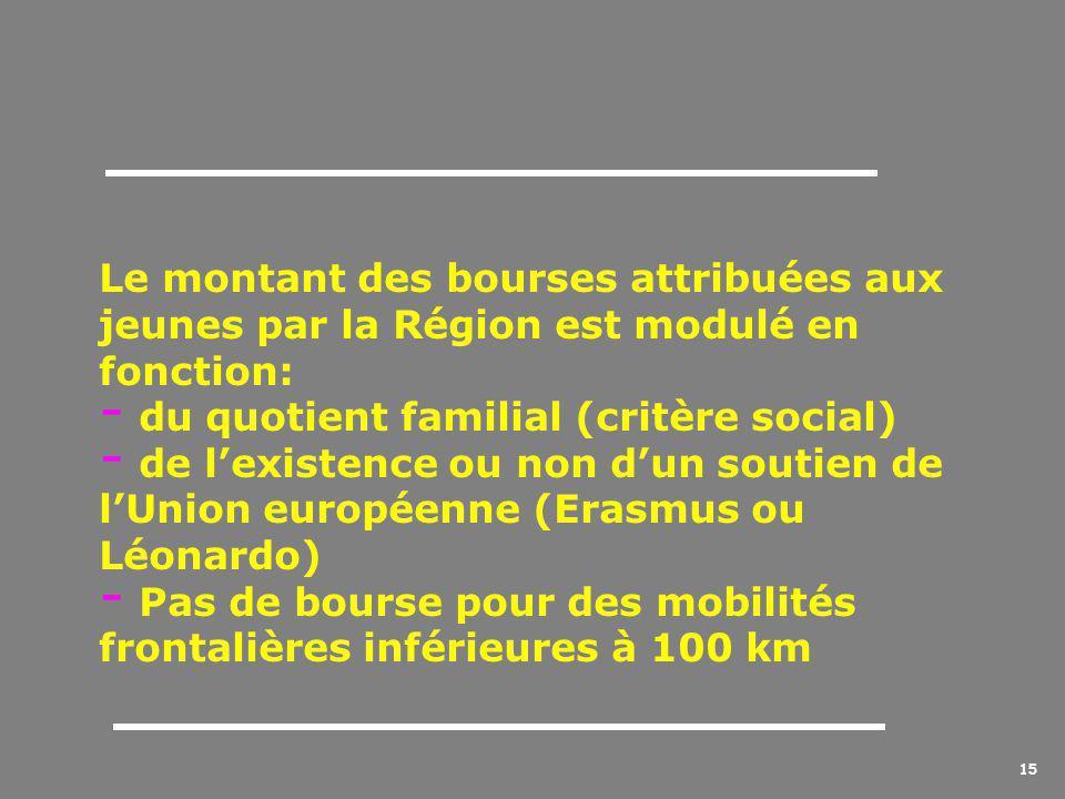 15 Le montant des bourses attribuées aux jeunes par la Région est modulé en fonction: - du quotient familial (critère social) e l'existence ou non d'un soutien de l'Union européenne (Erasmus ou Léonardo) - Pas de bourse pour des mobilités frontalières inférieures à 100 km
