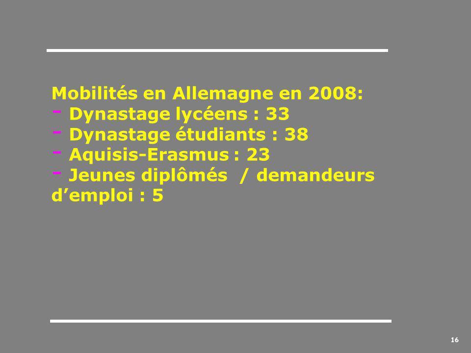 16 Mobilités en Allemagne en 2008: - Dynastage lycéens : 33 ynastage étudiants : 38 - Aquisis-Erasmus : 23 - Jeunes diplômés / demandeurs d'emploi : 5