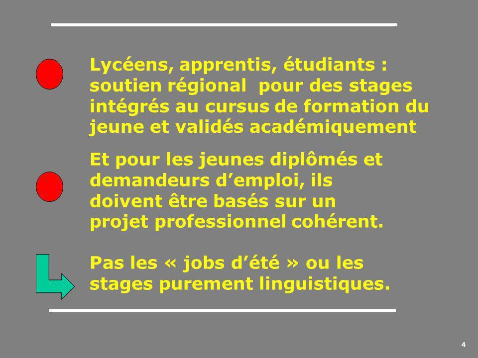 4 Lycéens, apprentis, étudiants : soutien régional pour des stages intégrés au cursus de formation du jeune et validés académiquement Et pour les jeunes diplômés et demandeurs d'emploi, ils doivent être basés sur un projet professionnel cohérent.