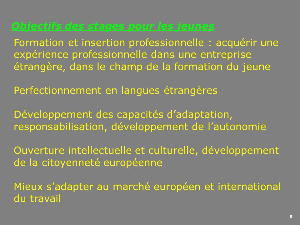 8 Objectifs des stages pour les jeunes Formation et insertion professionnelle : acquérir une expérience professionnelle dans une entreprise étrangère, dans le champ de la formation du jeune Perfectionnement en langues étrangères Développement des capacités d'adaptation, responsabilisation, développement de l'autonomie Ouverture intellectuelle et culturelle, développement de la citoyenneté européenne Mieux s'adapter au marché européen et international du travail