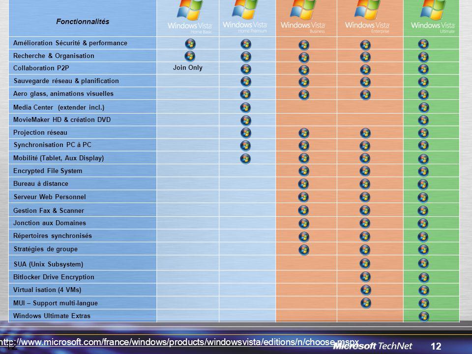 12 Fonctionnalités Amélioration Sécurité & performance Recherche & Organisation Collaboration P2P Join Only Sauvegarde réseau & planification Aero glass, animations visuelles Media Center (extender incl.) MovieMaker HD & création DVD Projection réseau Synchronisation PC à PC Mobilité (Tablet, Aux Display) Encrypted File System Bureau à distance Serveur Web Personnel Gestion Fax & Scanner Jonction aux Domaines Répertoires synchronisés Stratégies de groupe SUA (Unix Subsystem) Bitlocker Drive Encryption Virtual isation (4 VMs) MUI – Support multi-langue Windows Ultimate Extras http://www.microsoft.com/france/windows/products/windowsvista/editions/n/choose.mspx 12
