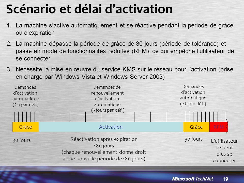 19 Scénario et délai d'activation GrâceActivationRFMGrâce Demandes d'activation automatique (2 h par déf.) Demandes de renouvellement d'activation automatique (7 jours par déf.) 30 jours Réactivation après expiration 180 jours (chaque renouvellement donne droit à une nouvelle période de 180 jours) 30 jours L'utilisateur ne peut plus se connecter Demandes d'activation automatique (2 h par déf.) 1.La machine s'active automatiquement et se réactive pendant la période de grâce ou d'expiration 2.La machine dépasse la période de grâce de 30 jours (période de tolérance) et passe en mode de fonctionnalités réduites (RFM), ce qui empêche l'utilisateur de se connecter 3.Nécessite la mise en œuvre du service KMS sur le réseau pour l'activation (prise en charge par Windows Vista et Windows Server 2003)