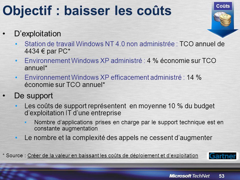53 Objectif : baisser les coûts * Source : Créer de la valeur en baissant les coûts de déploiement et d'exploitation Coûts D'exploitation Station de travail Windows NT 4.0 non administrée : TCO annuel de 4434 € par PC* Environnement Windows XP administré : 4 % économie sur TCO annuel* Environnement Windows XP efficacement administré : 14 % économie sur TCO annuel* De support Les coûts de support représentent en moyenne 10 % du budget d'exploitation IT d'une entreprise Nombre d'applications prises en charge par le support technique est en constante augmentation Le nombre et la complexité des appels ne cessent d'augmenter