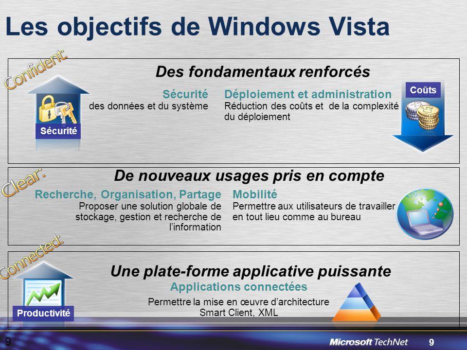 9 Les objectifs de Windows Vista 9 Mobilité Permettre aux utilisateurs de travailler en tout lieu comme au bureau Recherche, Organisation, Partage Proposer une solution globale de stockage, gestion et recherche de l'information De nouveaux usages pris en compte Sécurité des données et du système Des fondamentaux renforcés Sécurité Déploiement et administration Réduction des coûts et de la complexité du déploiement Coûts Applications connectées Permettre la mise en œuvre d'architecture Smart Client, XML Une plate-forme applicative puissante Productivité