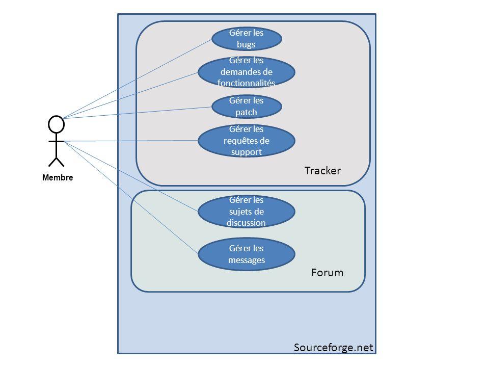 Membre Gérer les bugs Sourceforge.net Gérer les demandes de fonctionnalités Gérer les patch Gérer les requêtes de support Tracker Gérer les sujets de discussion Gérer les messages Forum